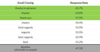 Email Sign-off Best Practices: Avoid These Email Sign-Offs